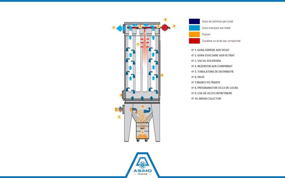 AirCompact (partener Coral S.P.A. – Italia)