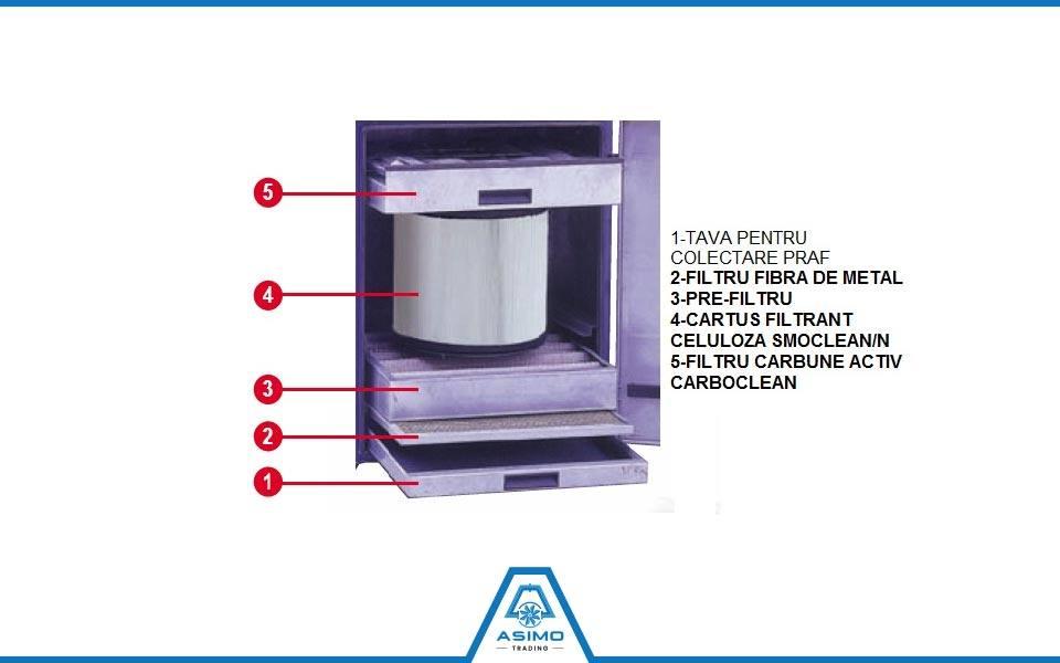 Filtre ATEX-Industrie [partener CORAL s.p.a. – Italia]